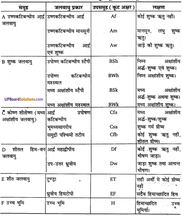 UP Board Solutions for Class 11 Geography Fundamentals of Physical Geography Chapter 12 World Climate and Climate Change(विश्व की जलवायु एवं जलवायु परिवर्तन) img 2