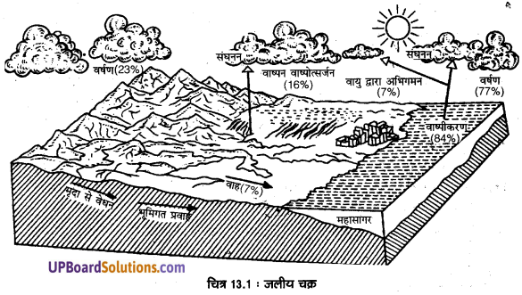 UP Board Solutions for Class 11 Geography Fundamentals of Physical Geography Chapter 13 Water(महासागरीय जल) img 1