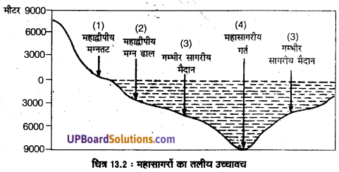 UP Board Solutions for Class 11 Geography Fundamentals of Physical Geography Chapter 13 Water(महासागरीय जल) img 2