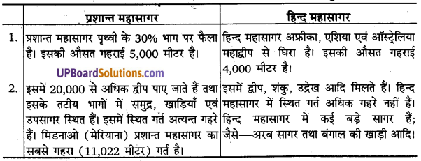 UP Board Solutions for Class 11 Geography Fundamentals of Physical Geography Chapter 13 Water(महासागरीय जल) img 3