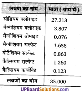 UP Board Solutions for Class 11 Geography Fundamentals of Physical Geography Chapter 13 Water(महासागरीय जल) img 6
