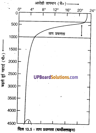 UP Board Solutions for Class 11 Geography Fundamentals of Physical Geography Chapter 13 Water(महासागरीय जल) img 7