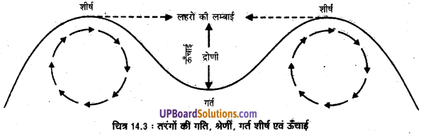 UP Board Solutions for Class 11 Geography Fundamentals of Physical Geography Chapter 14 Movements of Ocean Water(महासागरीय जल संचलन) img 4