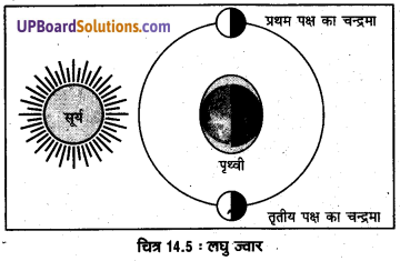 UP Board Solutions for Class 11 Geography Fundamentals of Physical Geography Chapter 14 Movements of Ocean Water(महासागरीय जल संचलन) img 6
