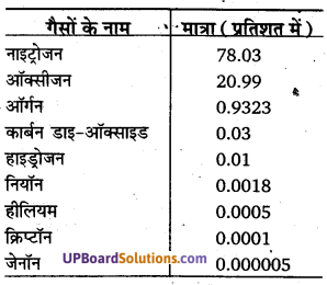 UP Board Solutions for Class 11 Geography Fundamentals of Physical Geography Chapter 8 Composition and Structure of Atmosphere IMG 2