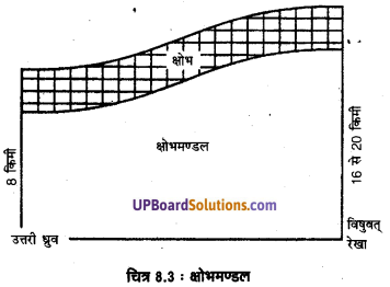 UP Board Solutions for Class 11 Geography Fundamentals of Physical Geography Chapter 8 Composition and Structure of Atmosphere IMG 4