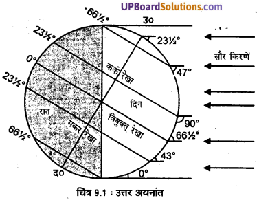 UP Board Solutions for Class 11 Geography Fundamentals of Physical Geography Chapter 9 Solar Radiation, Heat Balance and Temperature(सौर विimg 1