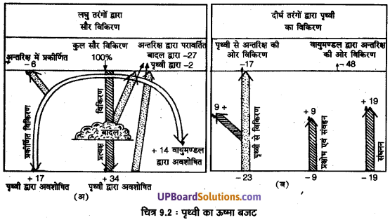 UP Board Solutions for Class 11 Geography Fundamentals of Physical Geography Chapter 9 Solar Radiation, Heat Balance and Temperature(सौर विimg 2