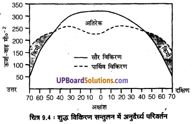 UP Board Solutions for Class 11 Geography Fundamentals of Physical Geography Chapter 9 Solar Radiation, Heat Balance and Temperature(सौर विimg 4