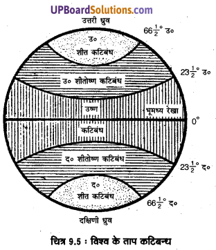 UP Board Solutions for Class 11 Geography Fundamentals of Physical Geography Chapter 9 Solar Radiation, Heat Balance and Temperature(सौर विimg 5