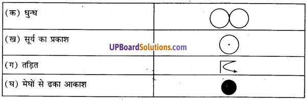 UP Board Solutions for Class 11 Geography Practical Work in Geography Chapter 8 Weather Instruments. Maps and Charts(मौसम यंत्र, मानचित्र तथा चार्ट) img 1
