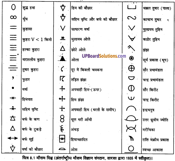 UP Board Solutions for Class 11 Geography Practical Work in Geography Chapter 8 Weather Instruments. Maps and Charts (मौसम यंत्र, मानचित्र तथा चार्ट) img 2