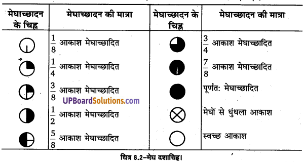 UP Board Solutions for Class 11 Geography Practical Work in Geography Chapter 8 Weather Instruments. Maps and Charts (मौसम यंत्र, मानचित्र तथा चार्ट) img 3