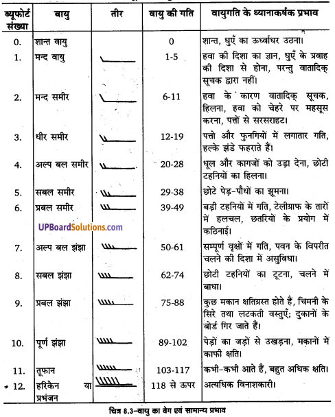UP Board Solutions for Class 11 Geography Practical Work in Geography Chapter 8 Weather Instruments. Maps and Charts(मौसम यंत्र, मानचित्र तथा चार्ट) img 4