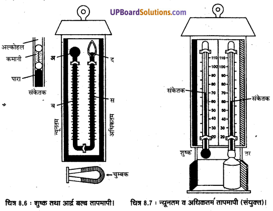 UP Board Solutions for Class 11 Geography Practical Work in Geography Chapter 8 Weather Instruments. Maps and Charts(मौसम यंत्र, मानचित्र तथा चार्ट) img 6