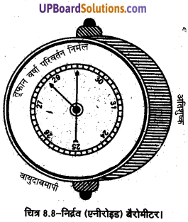 UP Board Solutions for Class 11 Geography Practical Work in Geography Chapter 8 Weather Instruments. Maps and Charts(मौसम यंत्र, मानचित्र तथा चार्ट) img 7