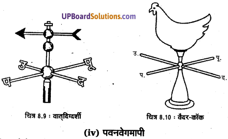 UP Board Solutions for Class 11 Geography Practical Work in Geography Chapter 8 Weather Instruments. Maps and Charts(मौसम यंत्र, मानचित्र तथा चार्ट) img 8