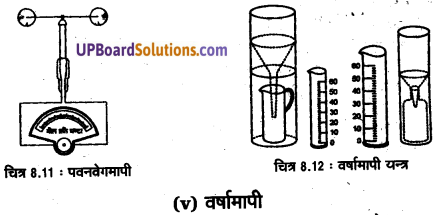 UP Board Solutions for Class 11 Geography Practical Work in Geography Chapter 8 Weather Instruments. Maps and Charts (मौसम यंत्र, मानचित्र तथा चार्ट) img 9