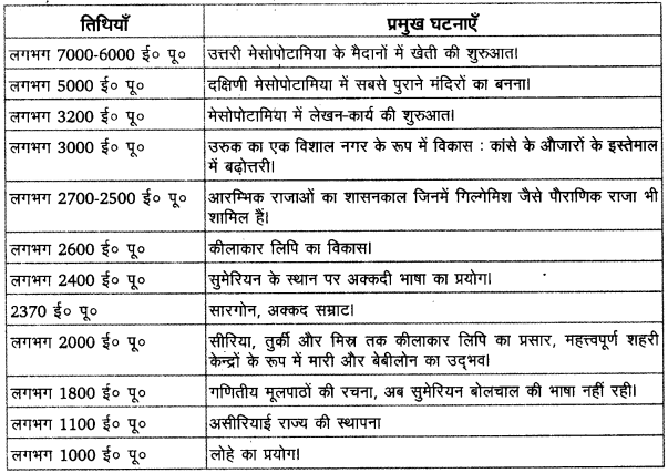 UP Board Solutions for Class 11 History Dates And Events of Historical Significance image 1