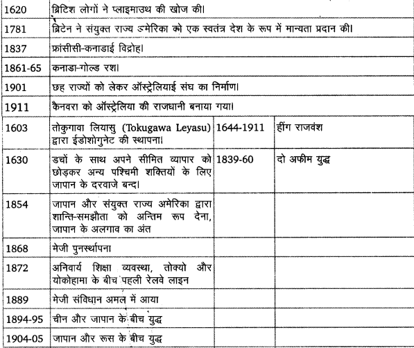 UP Board Solutions for Class 11 History Dates And Events of Historical Significance image 10