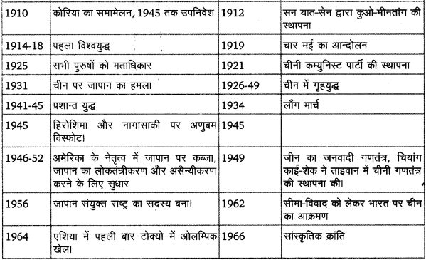 UP Board Solutions for Class 11 History Dates And Events of Historical Significance image 11