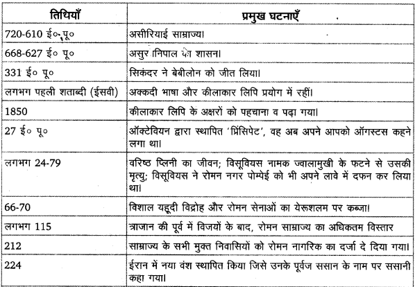 UP Board Solutions for Class 11 History Dates And Events of Historical Significance image 2