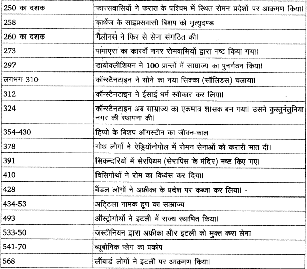 UP Board Solutions for Class 11 History Dates And Events of Historical Significance image 3