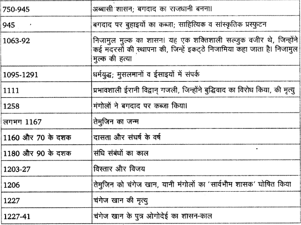 UP Board Solutions for Class 11 History Dates And Events of Historical Significance image 5