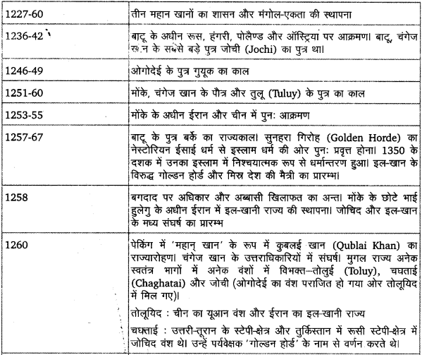 UP Board Solutions for Class 11 History Dates And Events of Historical Significance image 6