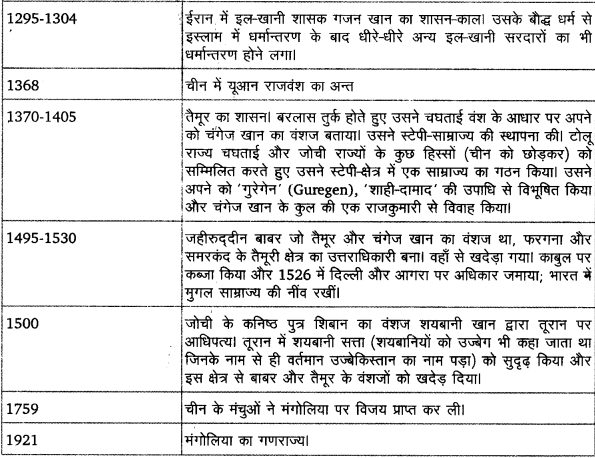 UP Board Solutions for Class 11 History Dates And Events of Historical Significance image 7
