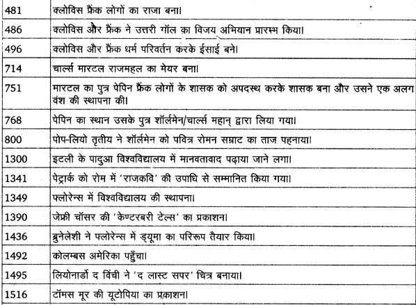 UP Board Solutions for Class 11 History Dates And Events of Historical Significance image 8