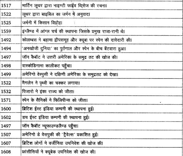 UP Board Solutions for Class 11 History Dates And Events of Historical Significance image 9