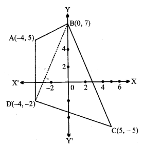 UP Board Solutions for Class 11 Maths Chapter 10 Straight Lines 10.1 1
