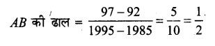 UP Board Solutions for Class 11 Maths Chapter 10 Straight Lines 10.1 14
