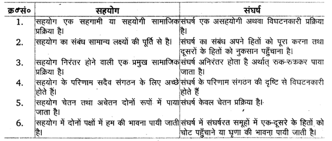 UP Board Solutions for Class 11 Sociology Understanding Society Chapter 1 Social Structure, Stratification and Social Processes in Society 2