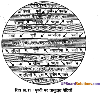 UP Board Solutions for Class 11 Geography: Fundamentals of Physical Geography Chapter 10 Atmospheric Circulation and Weather Systems img 12