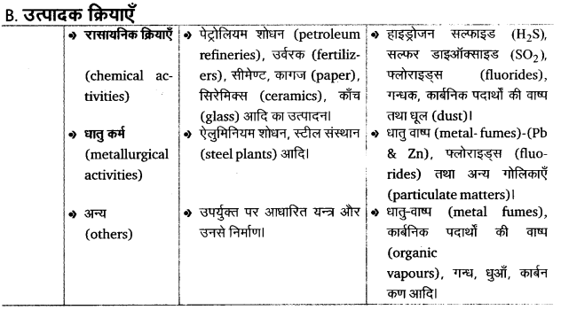 UP Board Solutions for Class 12 BiologyChapter 16 Environmental Issues img-3