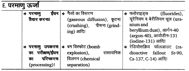 UP Board Solutions for Class 12 BiologyChapter 16 Environmental Issues img-6