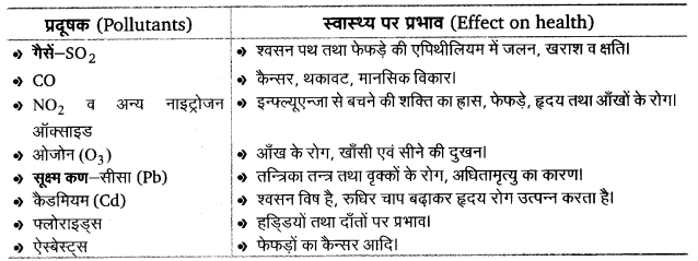 UP Board Solutions for Class 12 BiologyChapter 16 Environmental Issues img-7