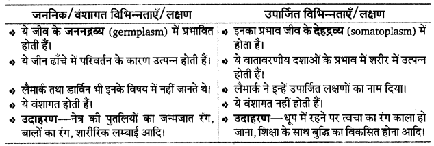UP Board Solutions for Class 12 BiologyChapter 7 Evolution img-6