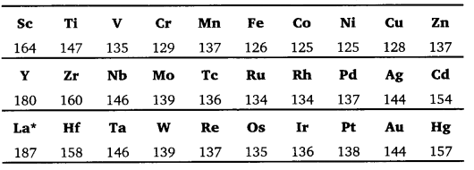 UP Board Solutions for Class 12 Chemistry Chapter 8 The d and f Block Elements image 4
