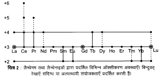 UP Board Solutions for Class 12 Chemistry Chapter 8 The d and f Block Elements image 5