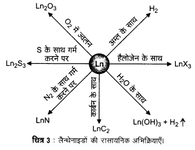 UP Board Solutions for Class 12 Chemistry Chapter 8 The d and f Block Elements image 9