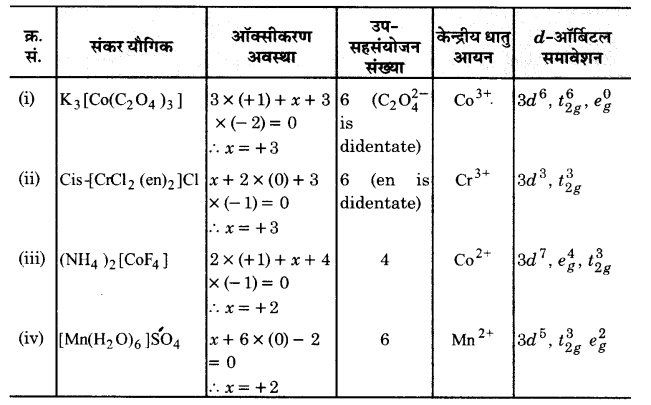 UP Board Solutions for Class 12 Chemistry Chapter 9 Coordination Compounds image 29