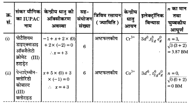 UP Board Solutions for Class 12 Chemistry Chapter 9 Coordination Compounds image 30