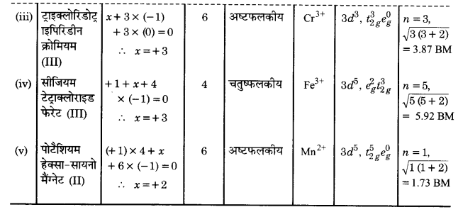 UP Board Solutions for Class 12 Chemistry Chapter 9 Coordination Compounds image 31