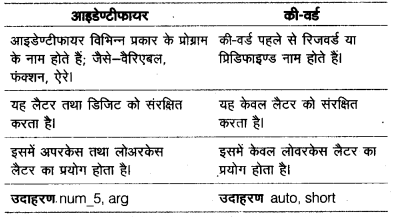 UP Board Solutions for Class 12 Computer Chapter 9 C++ का परिचय img-1