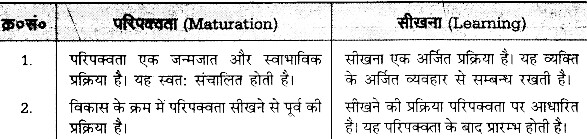 UP Board Solutions for Class 12 Pedagogy Chapter 18 Learning Meaning, Process, Laws and Methods image 1