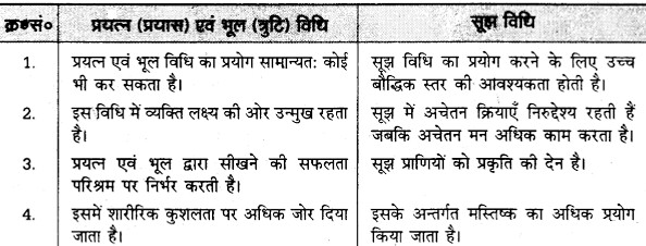 UP Board Solutions for Class 12 Pedagogy Chapter 18 Learning Meaning, Process, Laws and Methods image 3