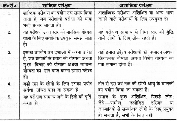 UP Board Solutions for Class 12 Pedagogy Chapter 23 Intelligence and Intelligence Tests image 2